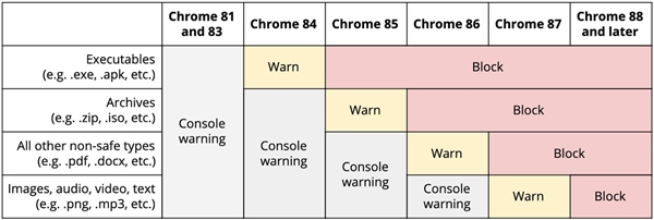 Chrome 88 features